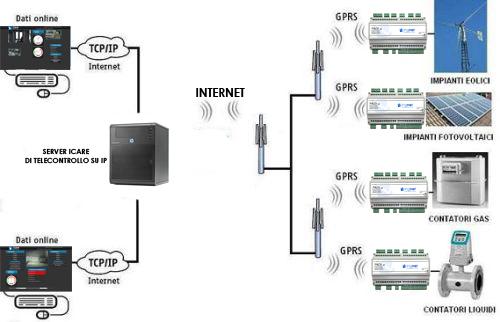 telecontrollo_IP